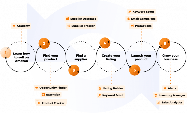How JungleScout can help