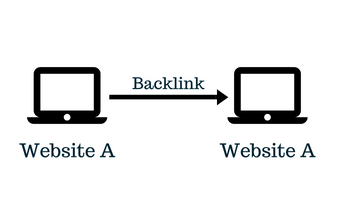 Automatic Backlink Generator [Free Do-follow Link]